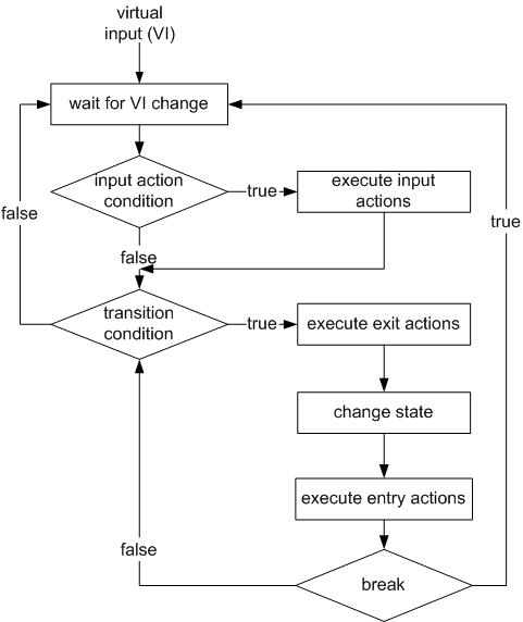Figure 10: VFSM execution model with the Break feature
