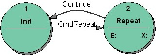 Figure 2: Repeat: the bad state transition diagram