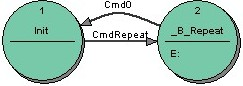 Figure 4: Repeat: The correct state transition diagram using a Break state _B_Repeat