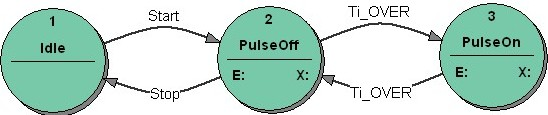 Figure 6: Pulse generator: the bad state transition diagram