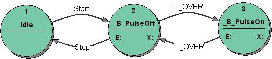 Figure 9: PulseGenerator: The correct state transition diagram using Break states